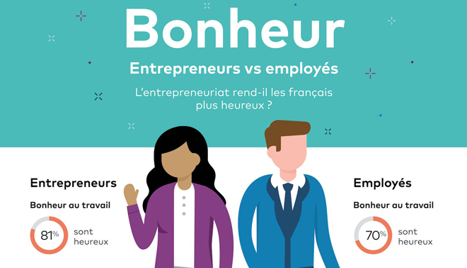 81% des entrepreneurs français se disent heureux au travail