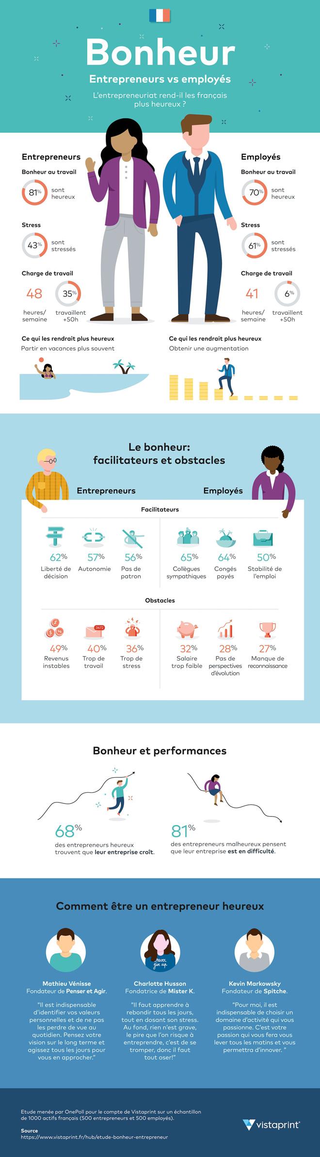 Infographie bonheur au travail entrepreneurs VS employés