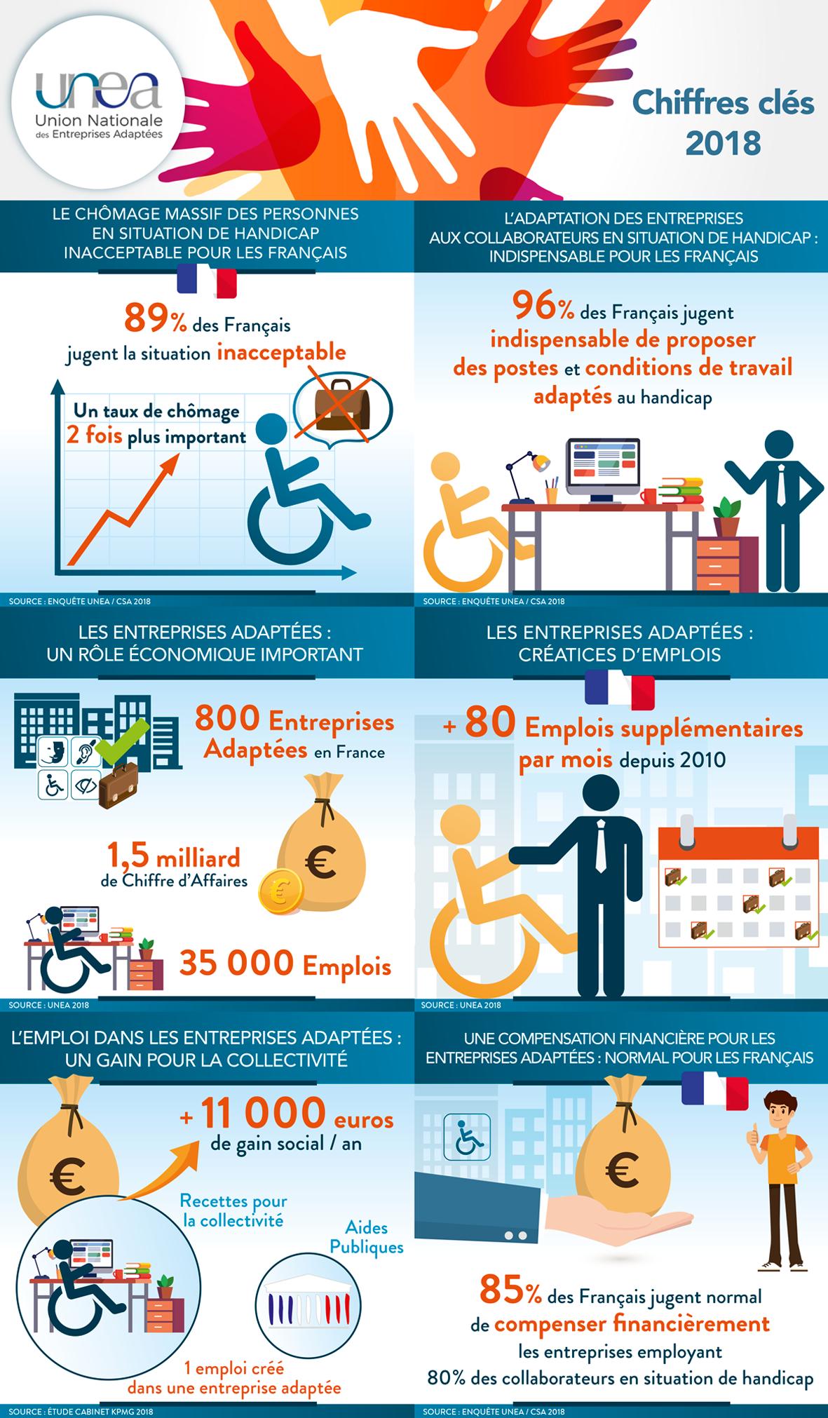 Entreprise Adaptée : l'emploi et le handicap en France