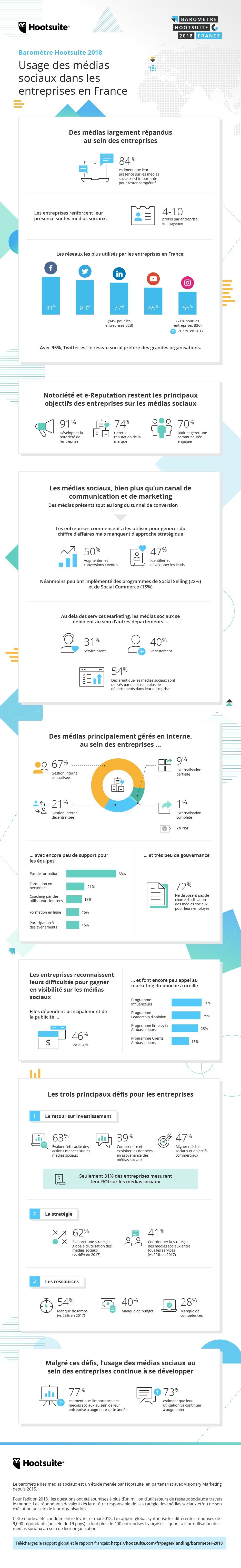 Baromètre Hootsuite 2018 les acteurs RH ont un grand rôle à jouer sur les réseaux sociaux ! Découvrez l'infographie.