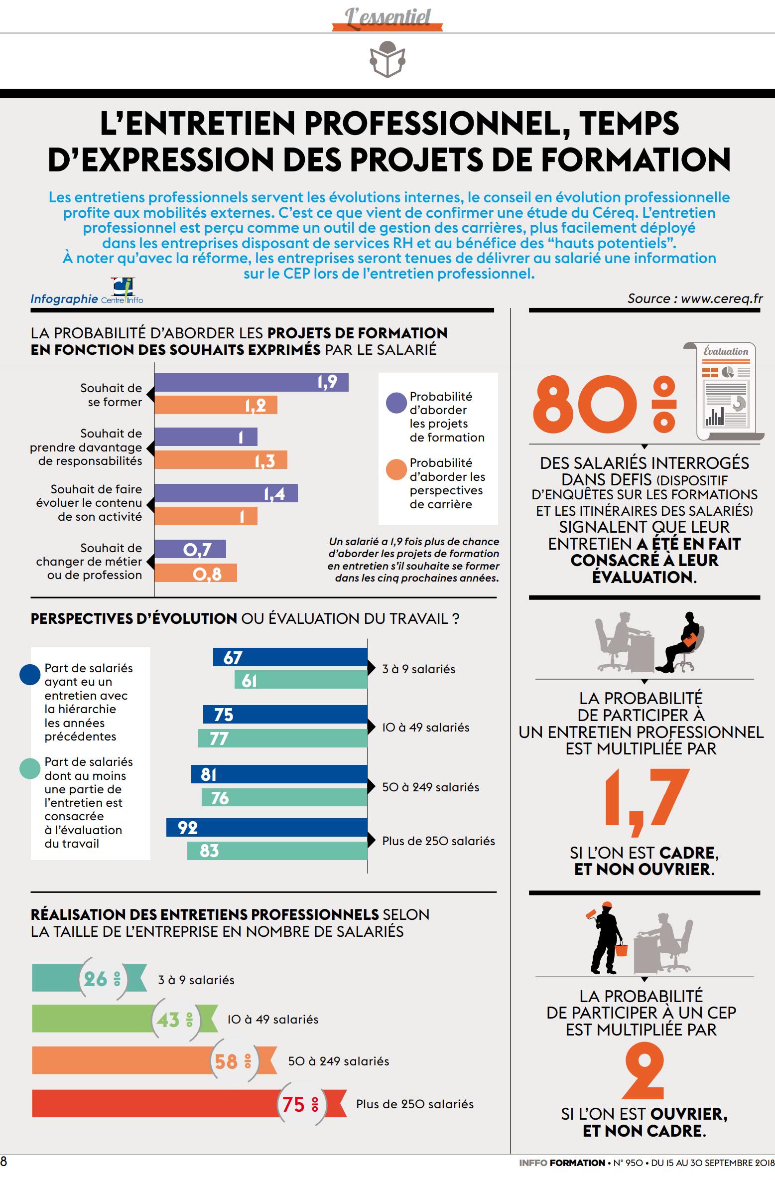 infographie entretien professionnel