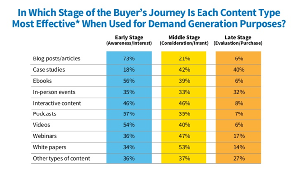 Les contenus diffèrent selon que le lecteur connaît déjà ou pas vos services et solutions