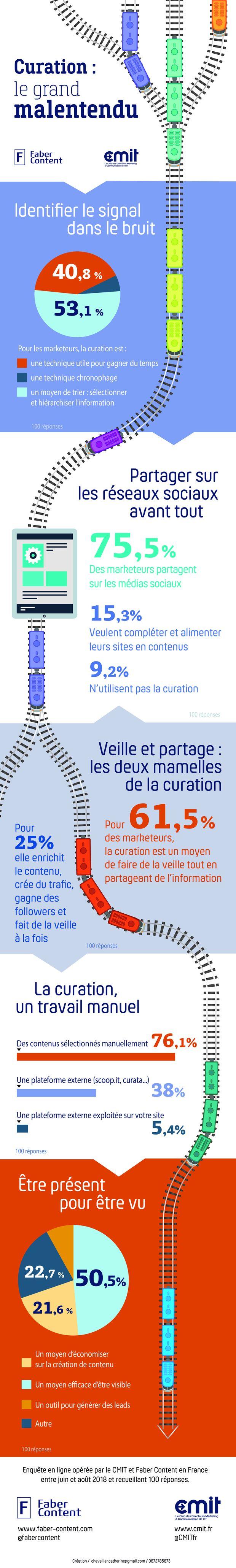 Infographie sur la curation en marketing B2B