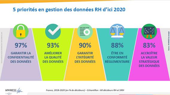 Etude Markess by exaegis 2018 sur la gestion des données RH