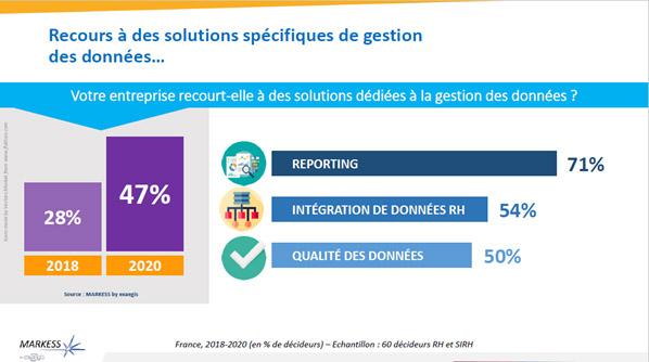 Etude Markess by exaegis 2018 sur la proportion des DRH qui recourt à des solutions de gestion des données RH