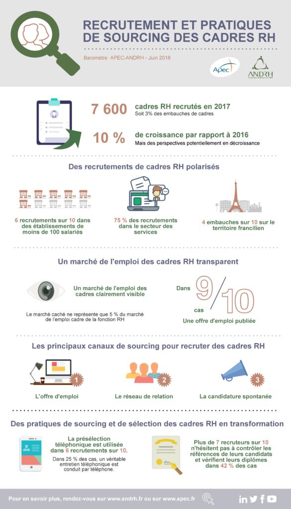 Talents RH comment les cadres RH sont-ils recrutés et sourcés ? Infographie.
