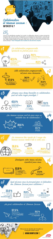 Les réseaux sociaux lieu de collaboration infographie RH info