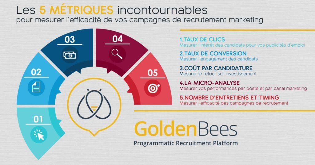 Marketing RH : 5 KPI pour mesurer vos campagnes de recrutement - infographie