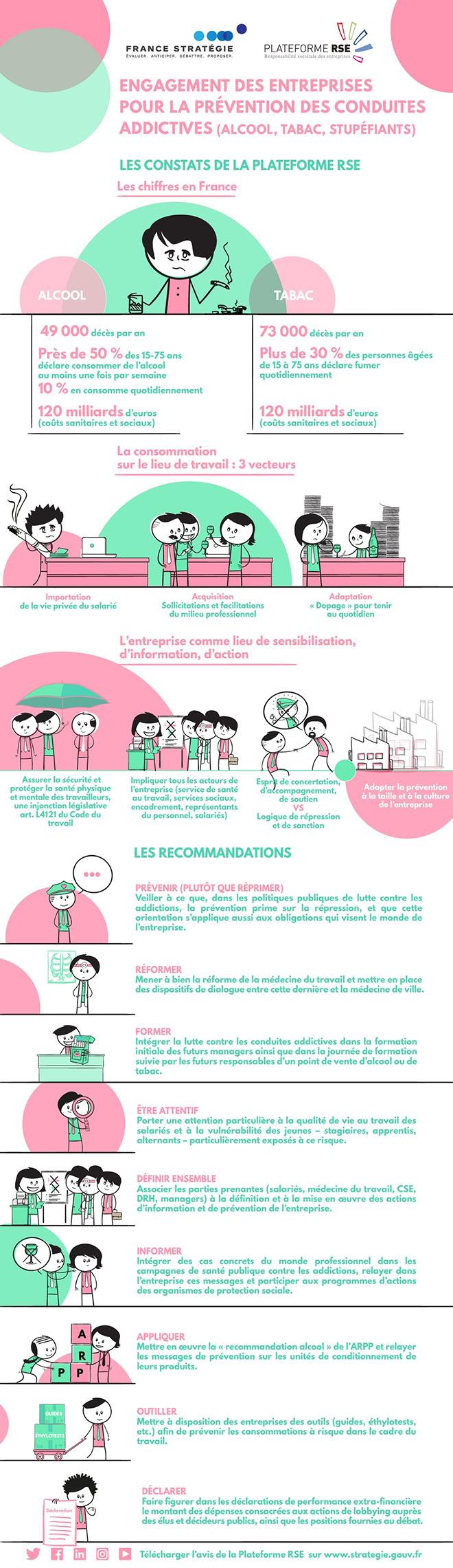Rapport de Plateforme RSE sur les consommations addictives au travail