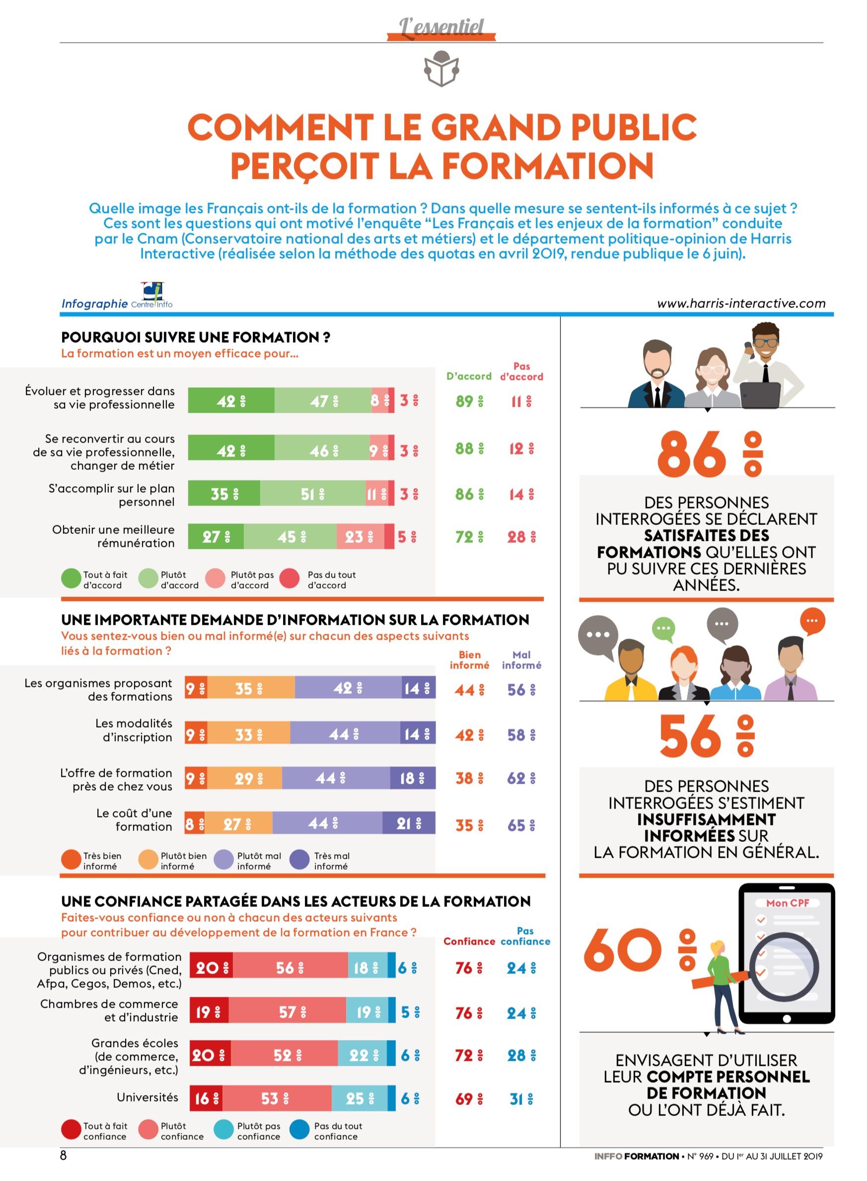 Infographie sur la formation réalisée par Centre Inffo