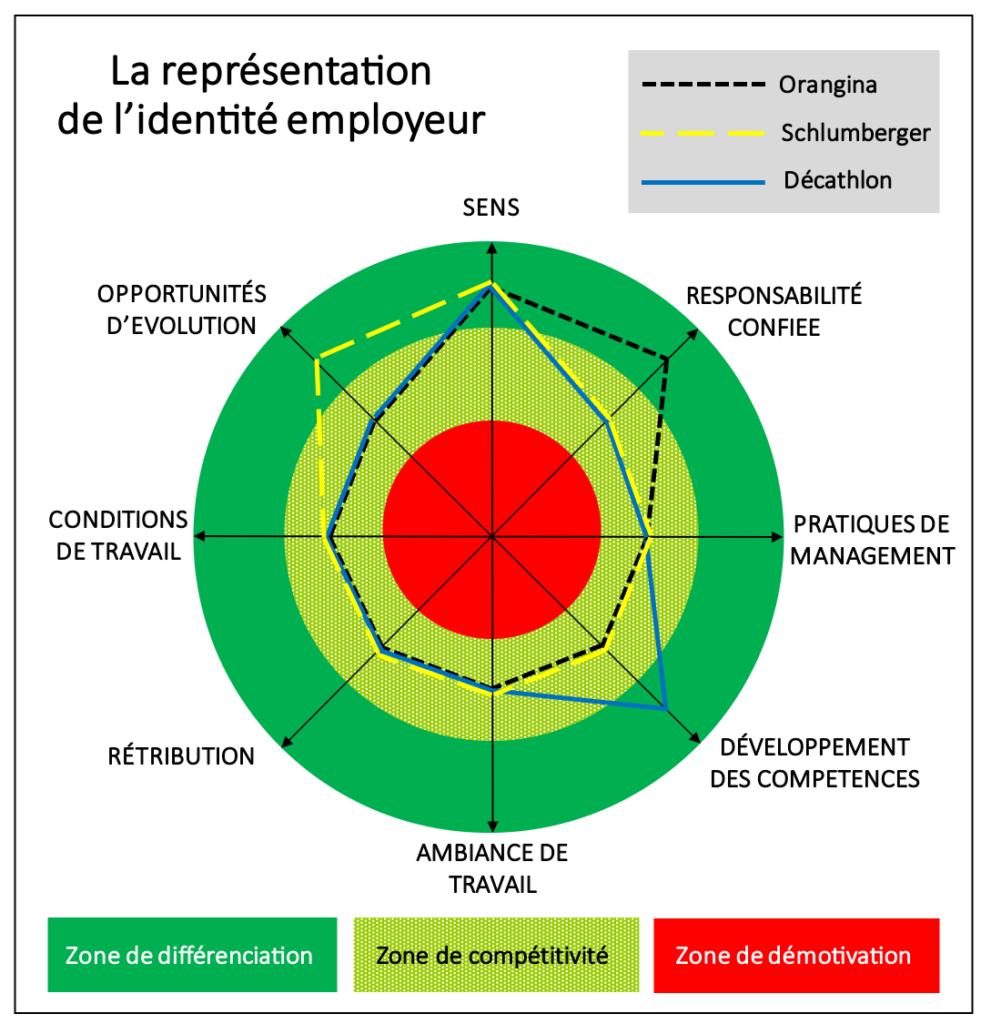 La représentation de l'identité employeur