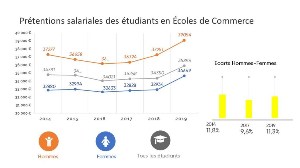 Prétentions salariales des étudiants en Ecoles de Commerce