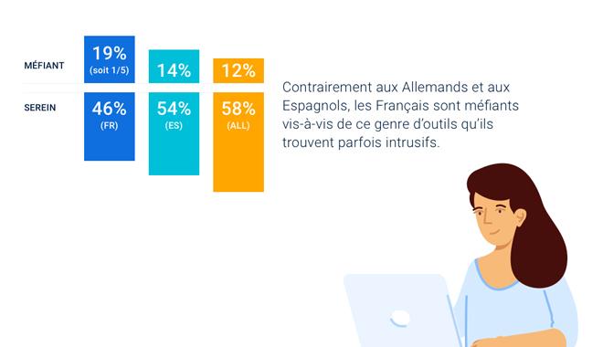 Digitalisation des entreprises 50% des salariés européens n'ont pas accès à un outil de gestion RH