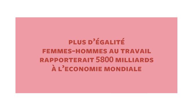 L'égalité femmes hommes au travail rapporterait 5 800 milliards d'euros