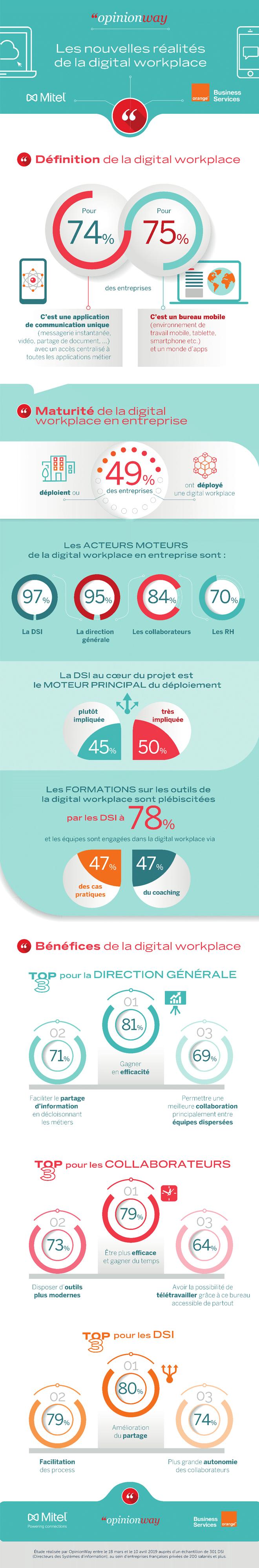 Digital workplace : la DSI devant la DRH comme moteur du changement