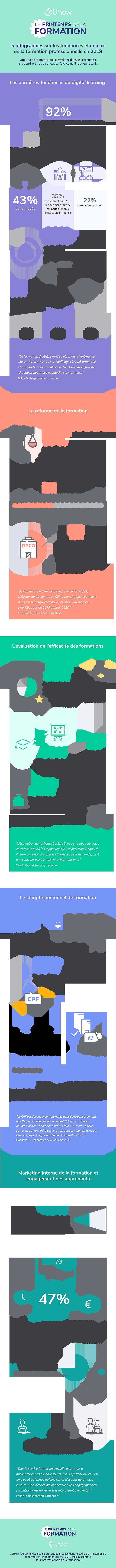 Le digital learning intéresse de plus en plus les entreprises
