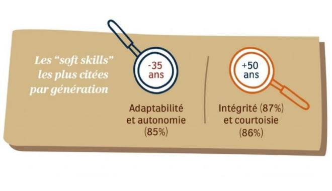 Infographie de l'ifop et Lavazza que les soft skills