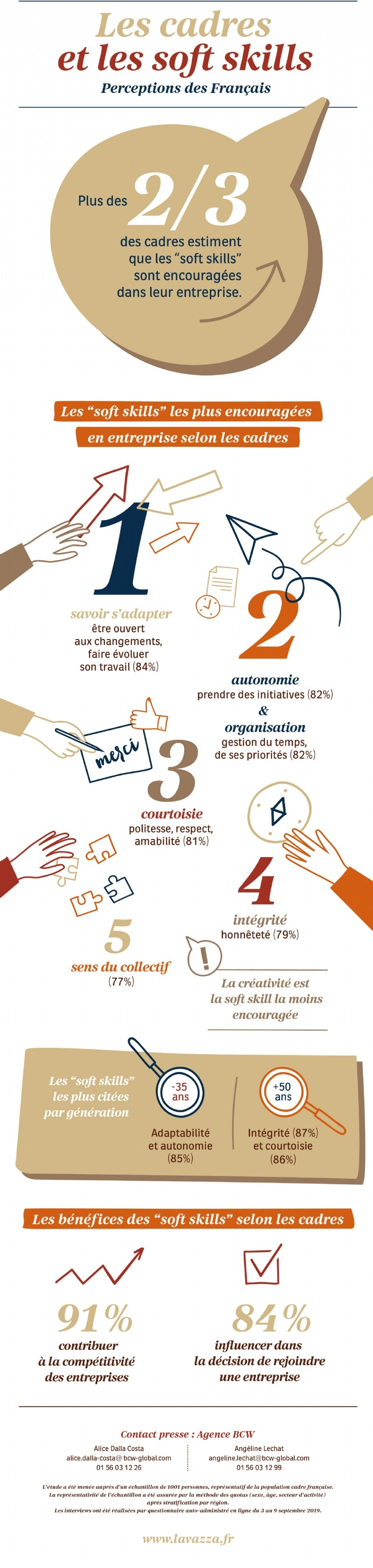 L'infographie sur les soft skills