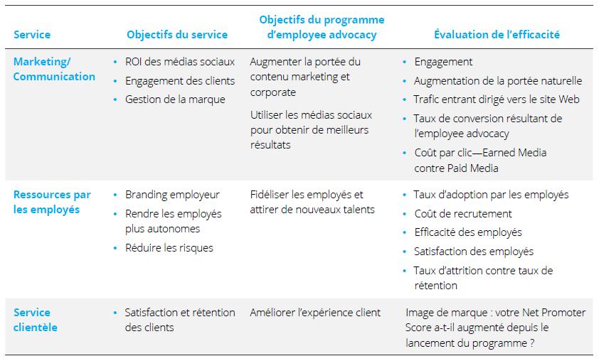 Les objectifs et les KPI d'un programme d'employee advocacy