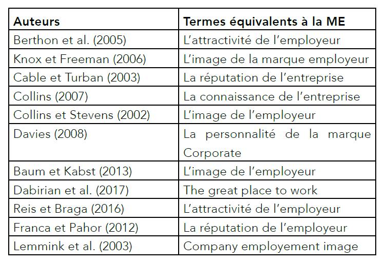 Exemples de termes utilisés pour étudier le concept de la marque employeur