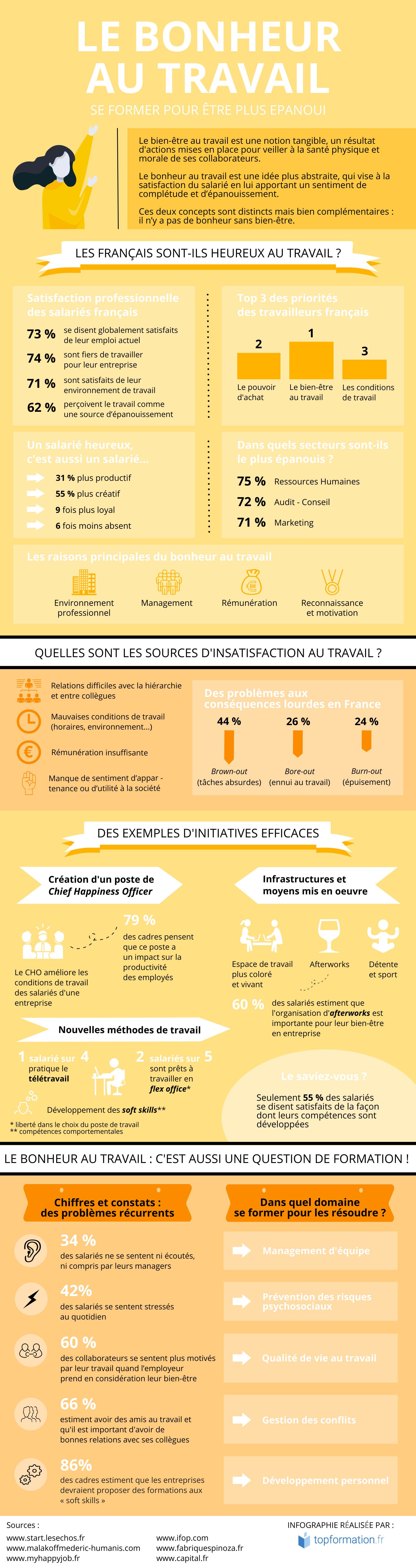 Infographie Bonheur au travail : et si la formation était la réponse ?