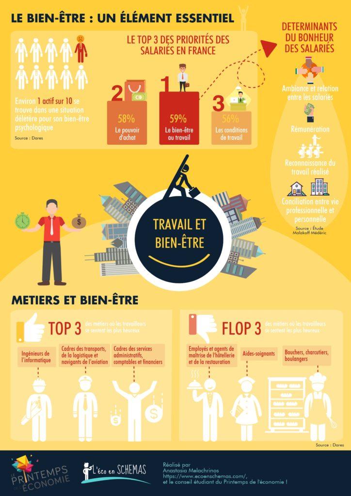Le bien-être au travail est la priorité des salariés français