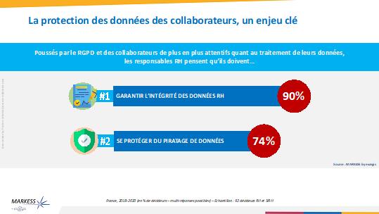 Valorisation des données des collaborateurs, tendances RH 2020