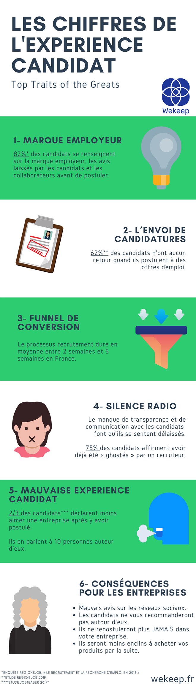 Infographie Expérience candidat WeKeep