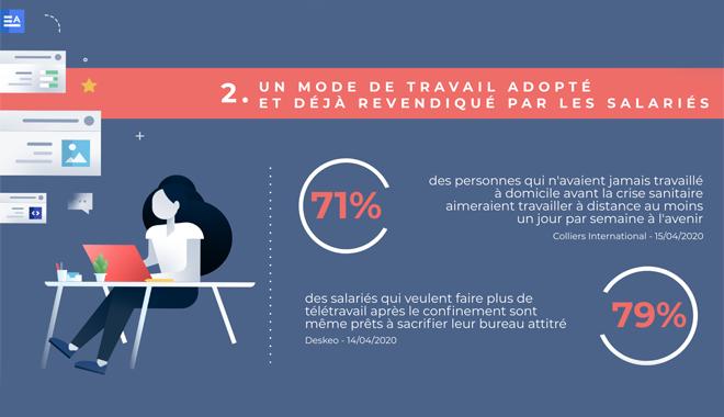 Après Covid-19 : les Français veulent maintenir le télétravail