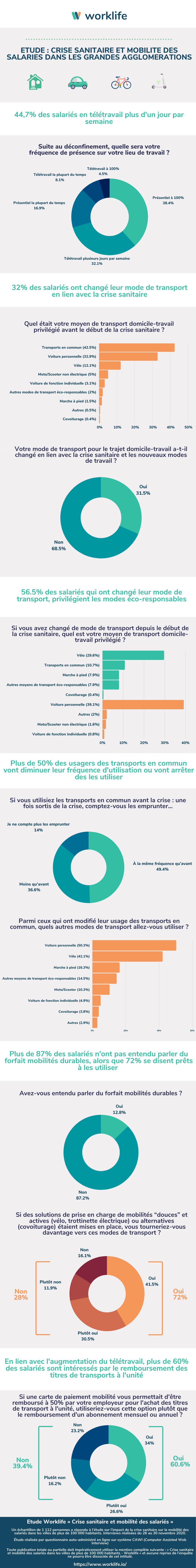 infographie sur l'étude de la mobilité des Français par orklife