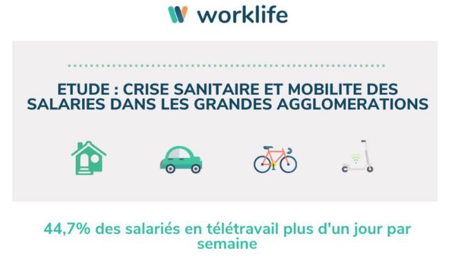 Infographie sur la mobilité des Français pendant la crise sanitaire de Worklife
