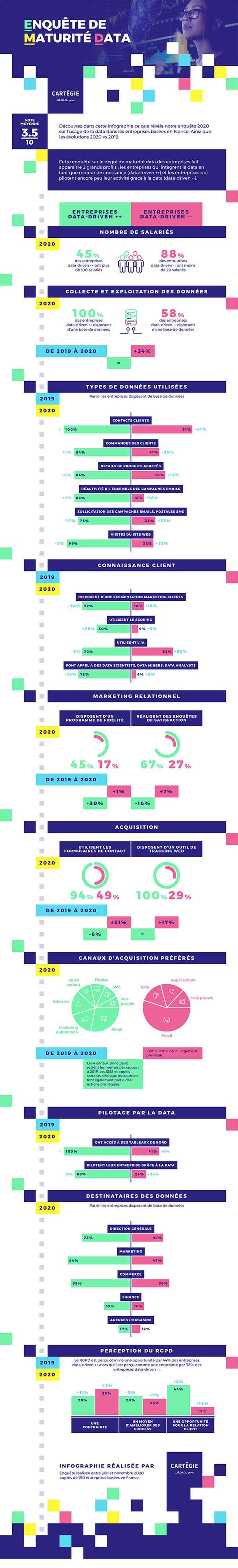 Maturité data : les entreprises françaises à double vitesse