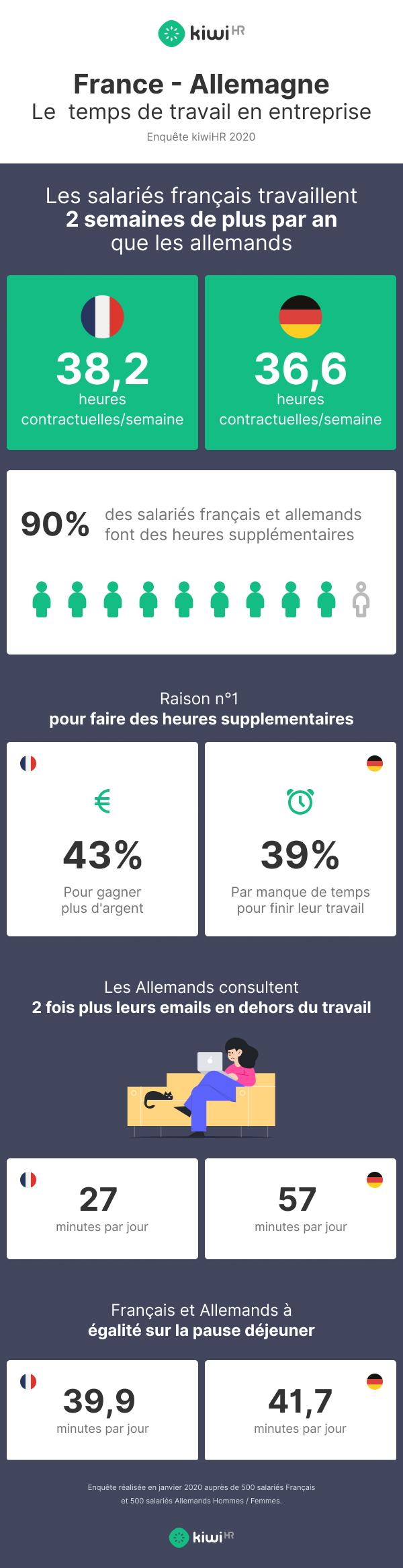 France vs. Allemagne quel collaborateur travaille le plus