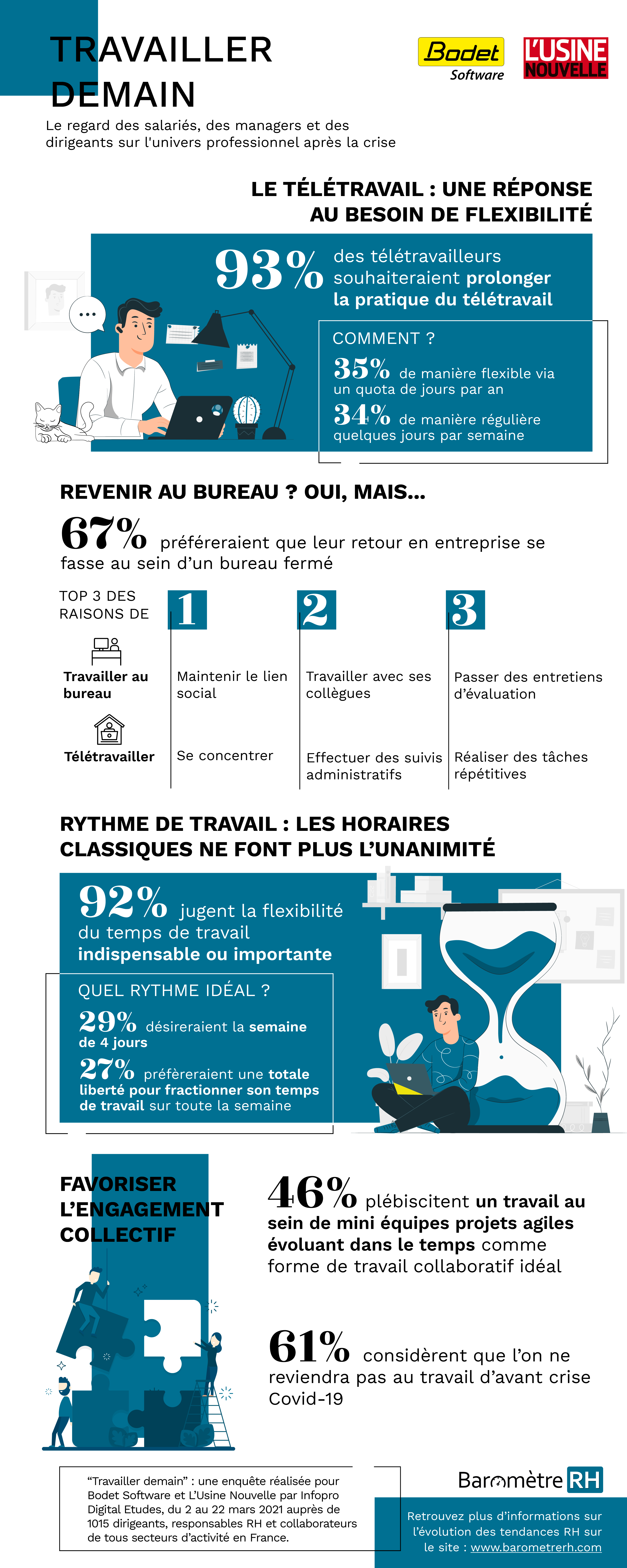 Infographie-travailler-demain_Bodet-Software_Barometre-RH